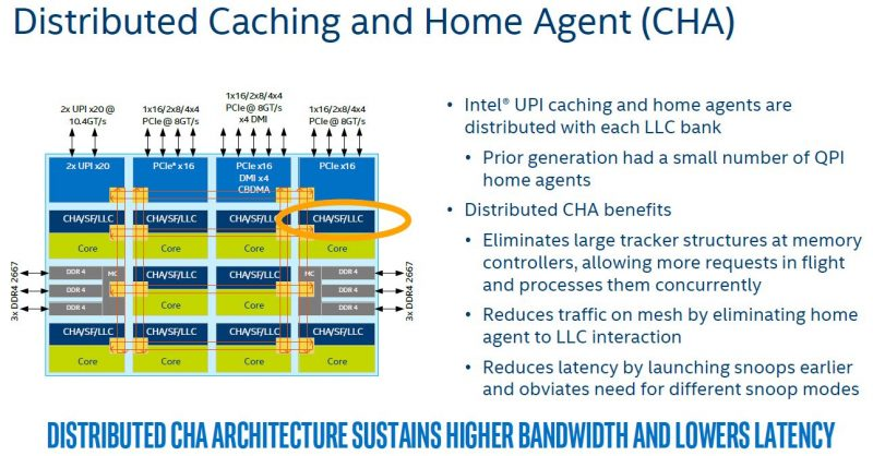 Intel Skylake SP Mesh Interconnect Distributed Caching And Home Agent CHA