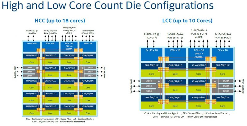 Intel Skylake SP Mesh Interconnect HCC And LCC Die Configurations