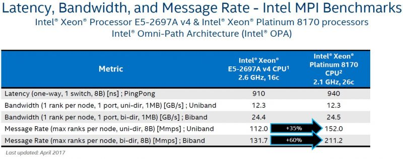 Intel Skylake SP Mesh Interconnect Integrated Fabric OPA Improvements