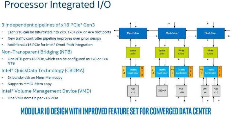Intel Skylake SP Mesh Interconnect Integrated IO