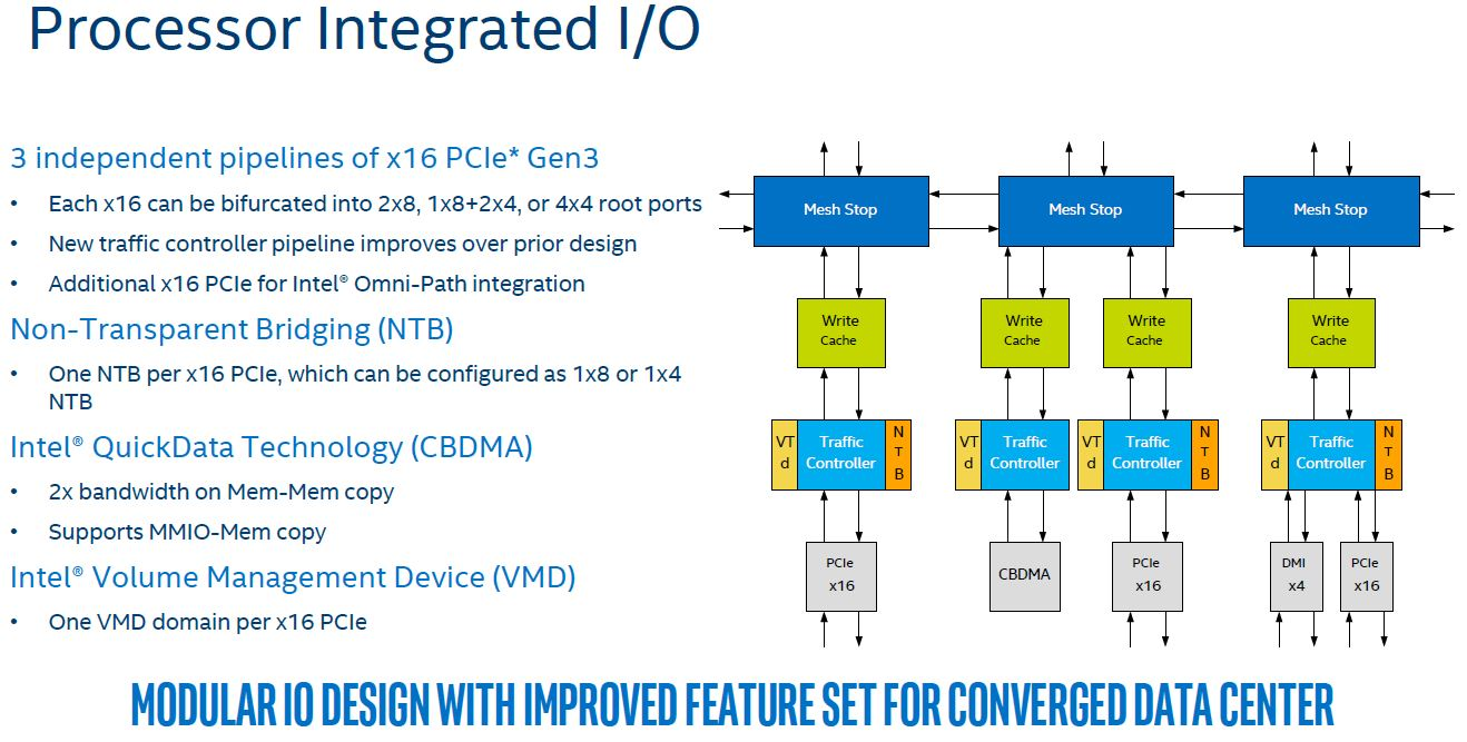 Intel Skylake SP Mesh Interconnect Integrated IO