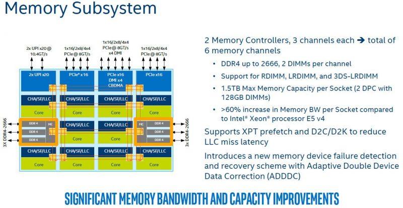 Intel Skylake SP Mesh Interconnect Memory Subsystem