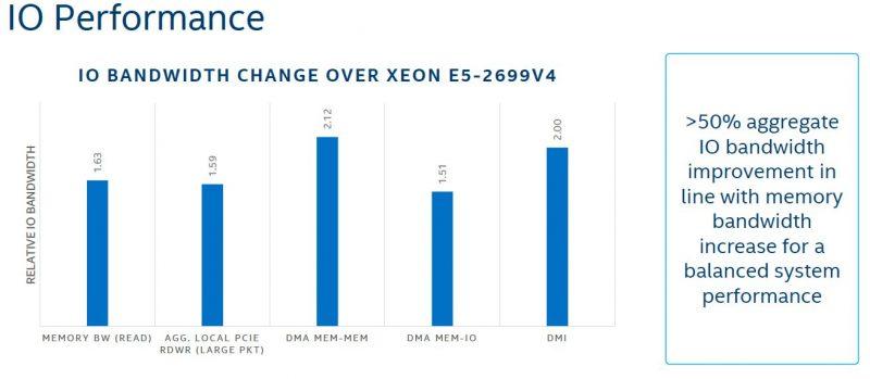 Intel Skylake SP Mesh Interconnect Memory Subsystem IO Performance