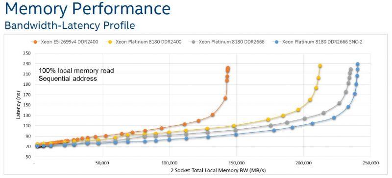 Intel Skylake SP Mesh Interconnect Memory Subsystem Performance