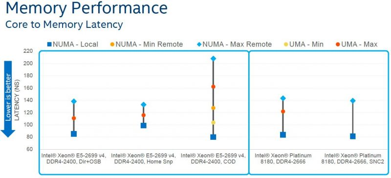 Intel Skylake SP Mesh Interconnect Memory Subsystem Performance Latency