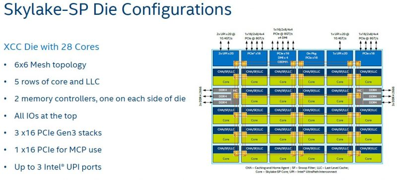 Intel Skylake SP Mesh Interconnect XCC Die Configuration