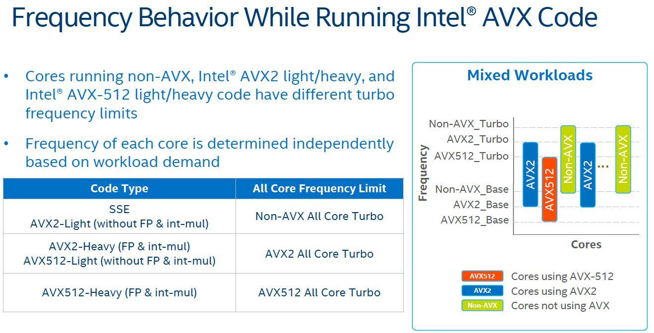 SIGILL on AVX instruction - Intel® Software