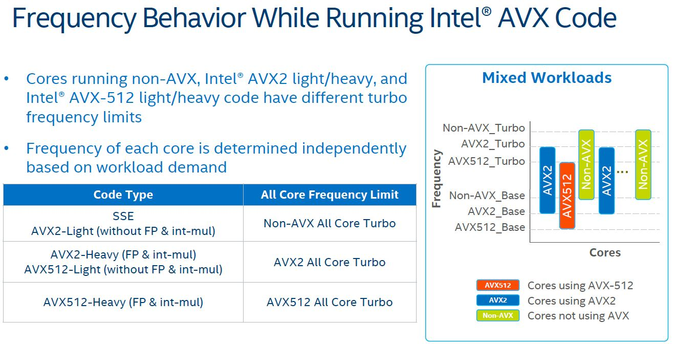 Intel Skylake SP Microarchitecture AVX2 AVX 512 Clocks