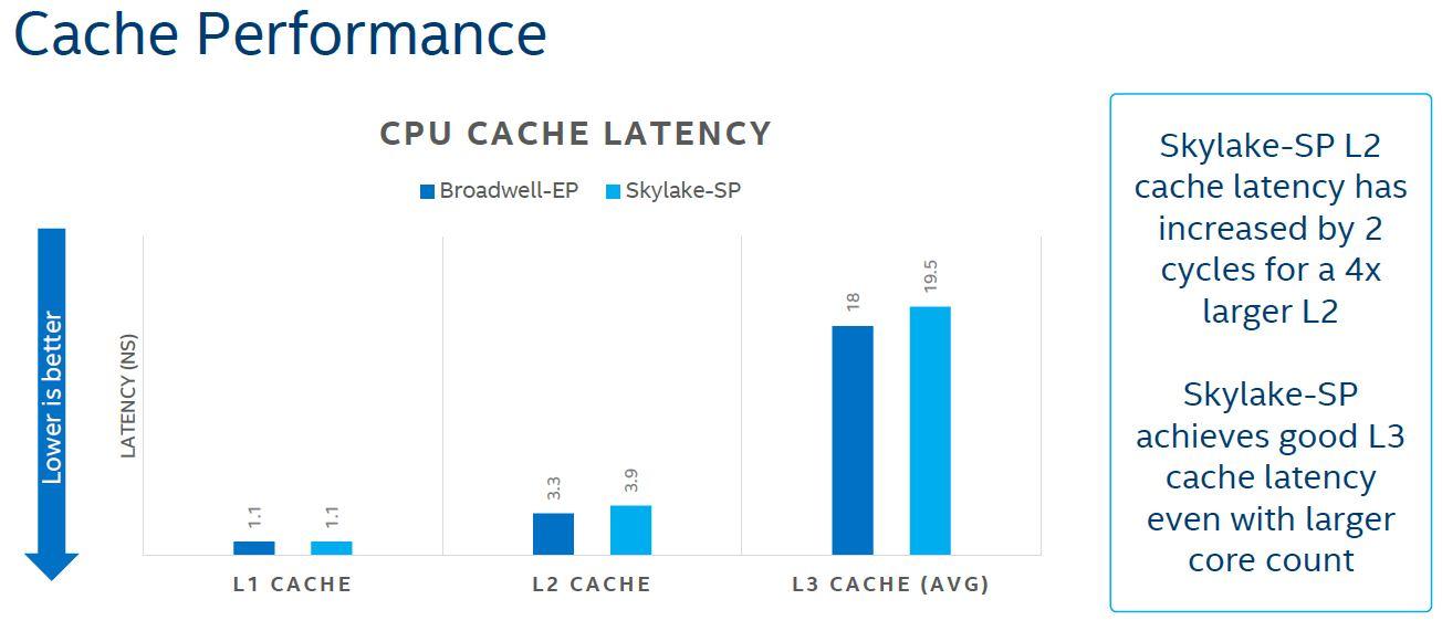 Intel Skylake SP Microarchitecture L2 L3 Cache Latency