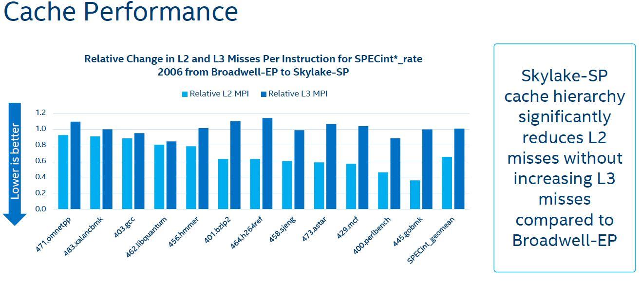 Intel Skylake SP Microarchitecture L3 Cache Inclusive V Non Inclusive SPECint