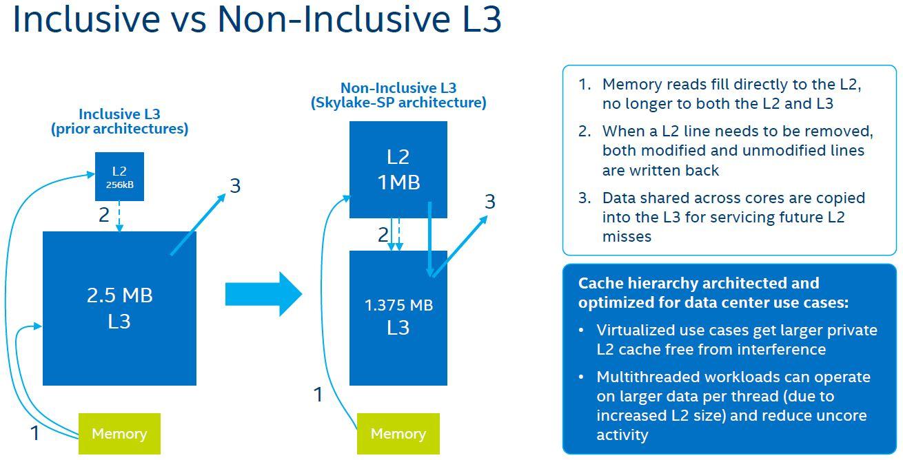 Intel Skylake SP Microarchitecture L3 Cache Inclusive V Non Inclusive