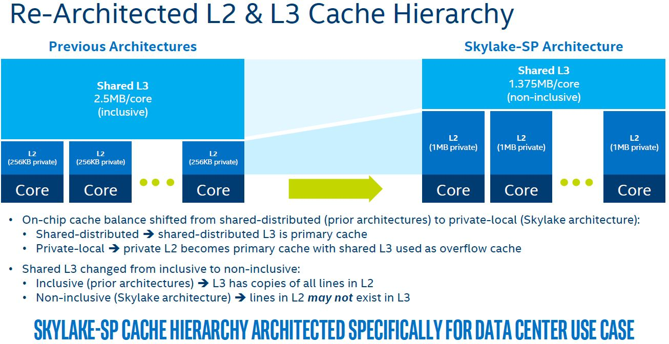 Intel Skylake SP Microarchitecture Major L2 And L3 Cache Changes
