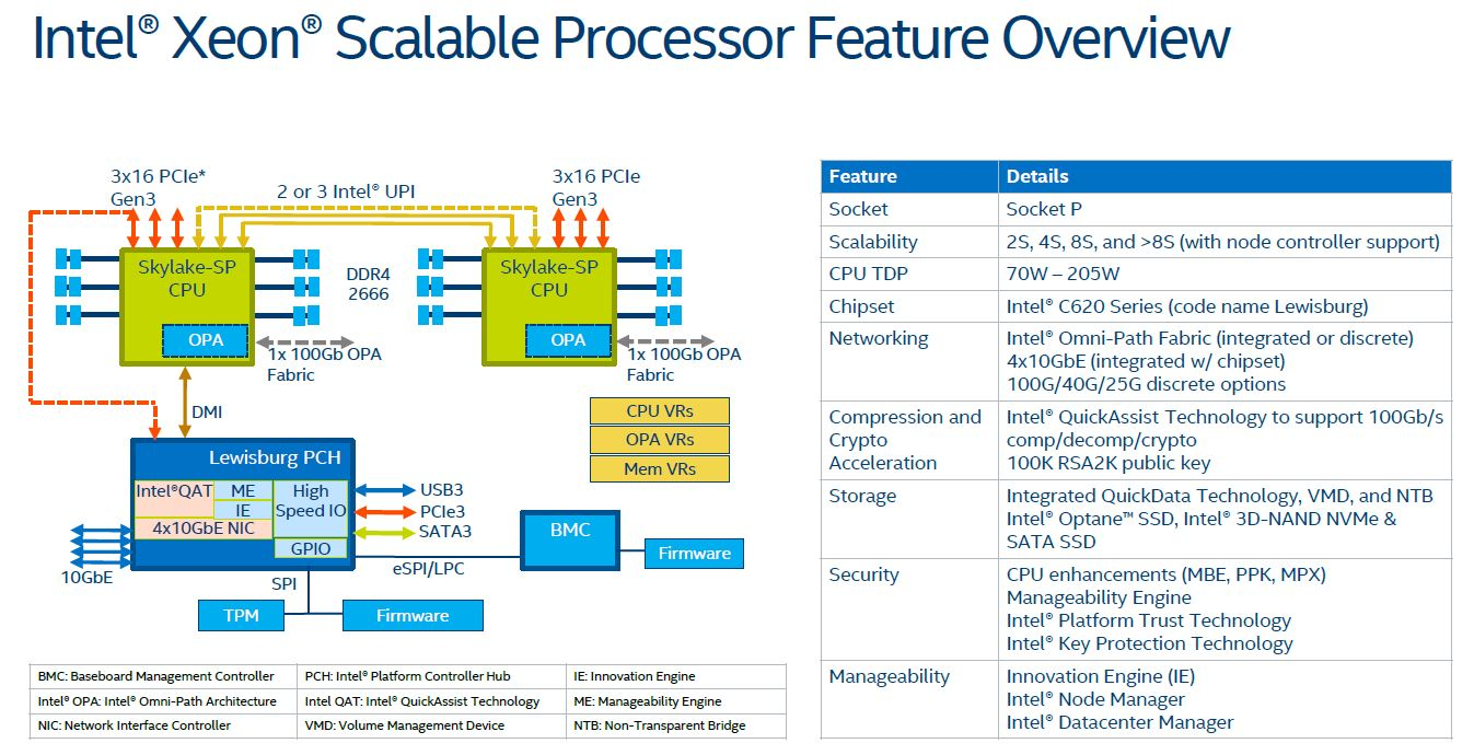 Intel Skylake SP Platform Architecture Overview