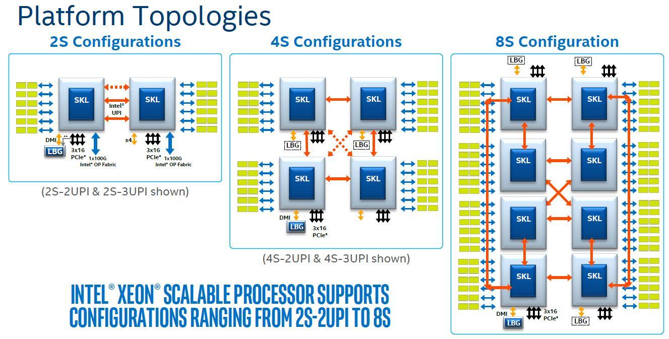 Intel Skylake SP Platform Architecture Topologies