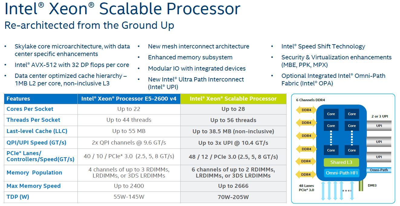Intel Skylake SP Platform Comparison