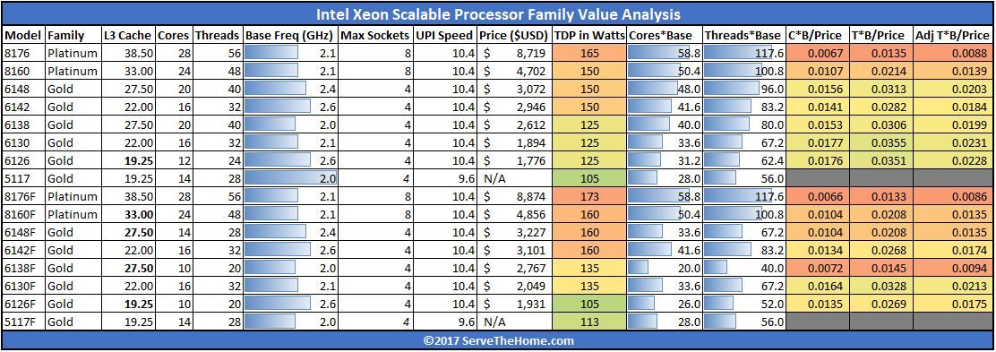 Intel xeon scalable processor family skus and value analysis