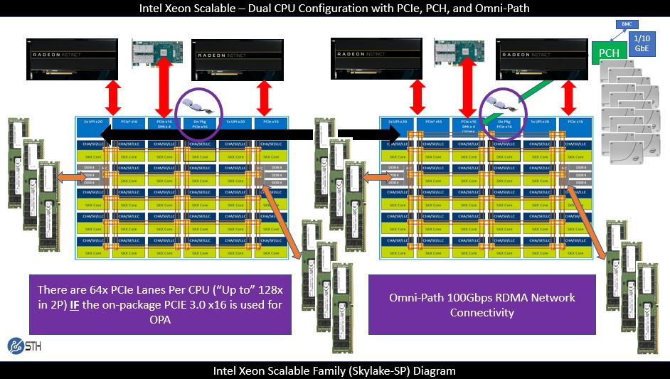 Intel Skylake SP XCC 16x PCIe Lanes For OPA And On Package