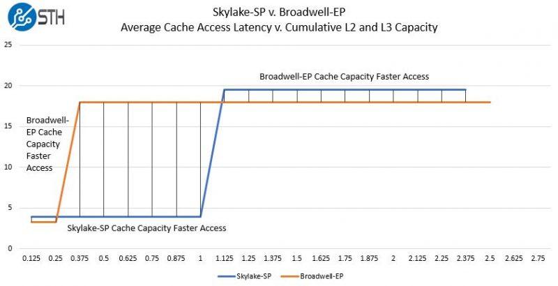 Intel Skylake SP V Broadwell SP Average Cache Latency Cumulative Capacity