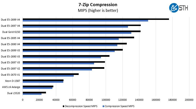 Intel Xeon Gold 6150 7 Zip Benchmark