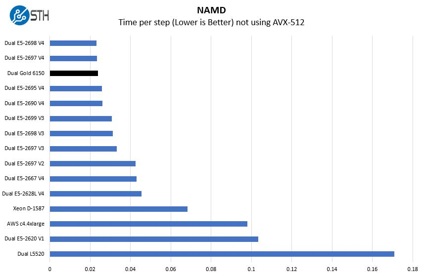 Intel Xeon Gold 6150 NAMD Benchmark