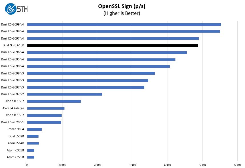 Intel Xeon Gold 6150 OpenSSL Sign Benchmark