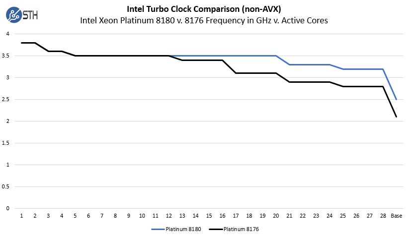 Intel Xeon Platinum 8180 V 8176 Non AVX Turbo Clocks V Active Cores