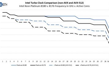 Intel Xeon Platinum 8180 V 8176 Non AVX And AVX 512 Turbo Clocks V Active Cores