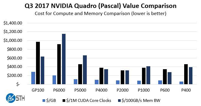 NVIDIA Quadro GPU Value Comparison Q3 2017 GB BW And CCC
