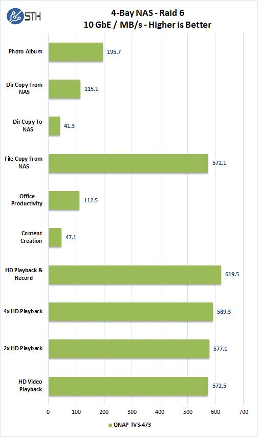 QNAP TVS 473 10GbE Raid 6