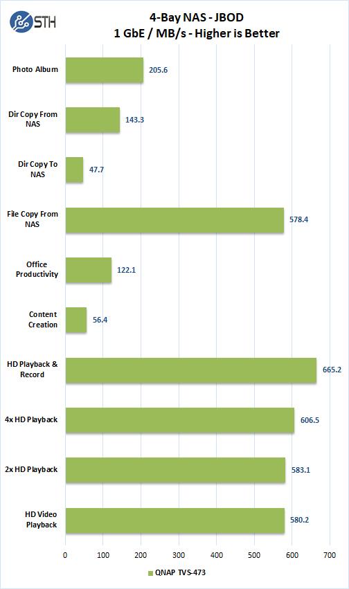 QNAP TVS 473 10GbE Raid JBOD