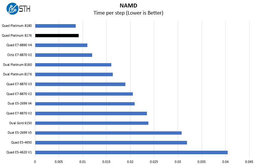 Quad Intel Xeon Platinum 8176 NAMD Benchmark