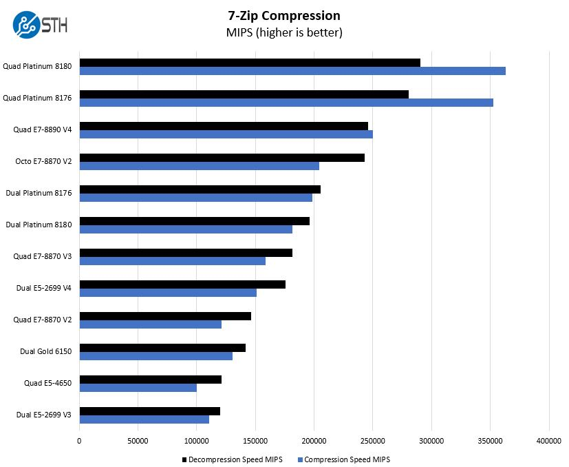 Quad Intel Xeon Platinum 8180 Initial Benchmarks