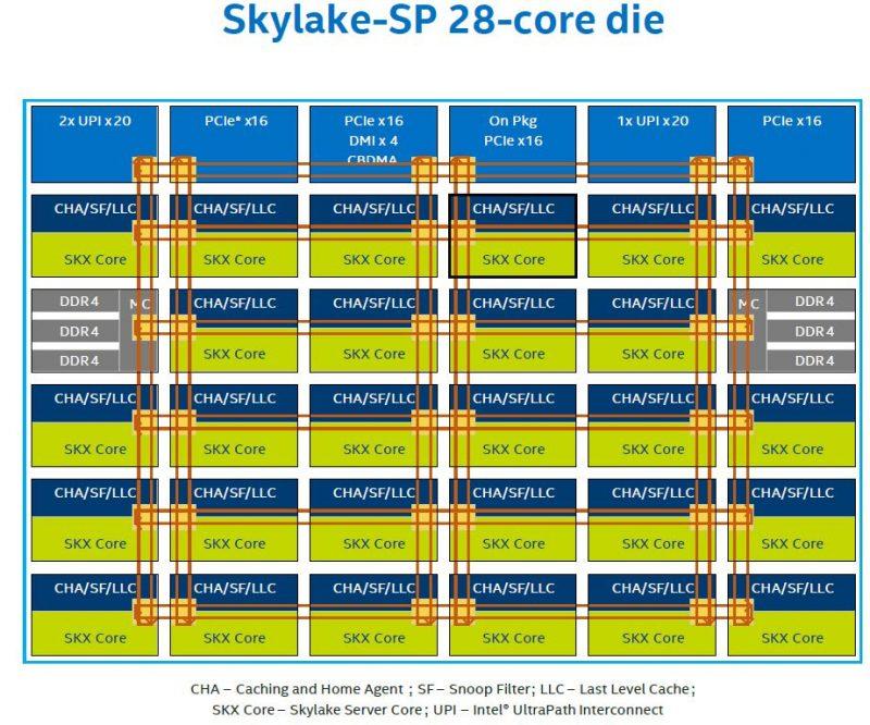 Skylake SP 28 Core Die Mesh