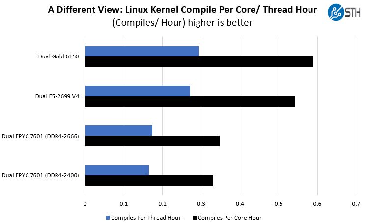 A Different View Dual EPYC 7601 And Intel Linux Kernel Compile By Core And Thread