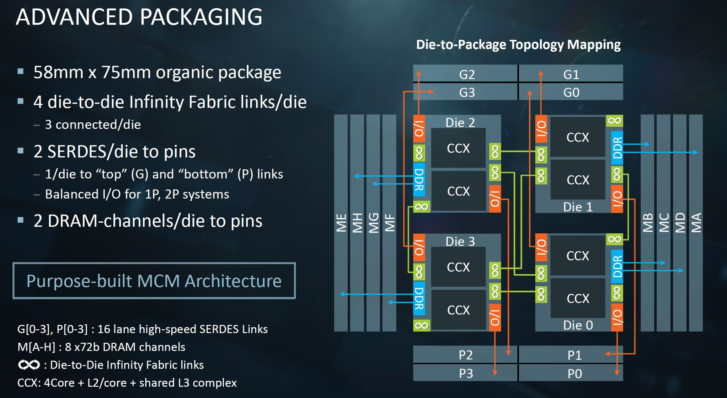 Amd Epyc Infinity Fabric Update And Mcm Cost Savings