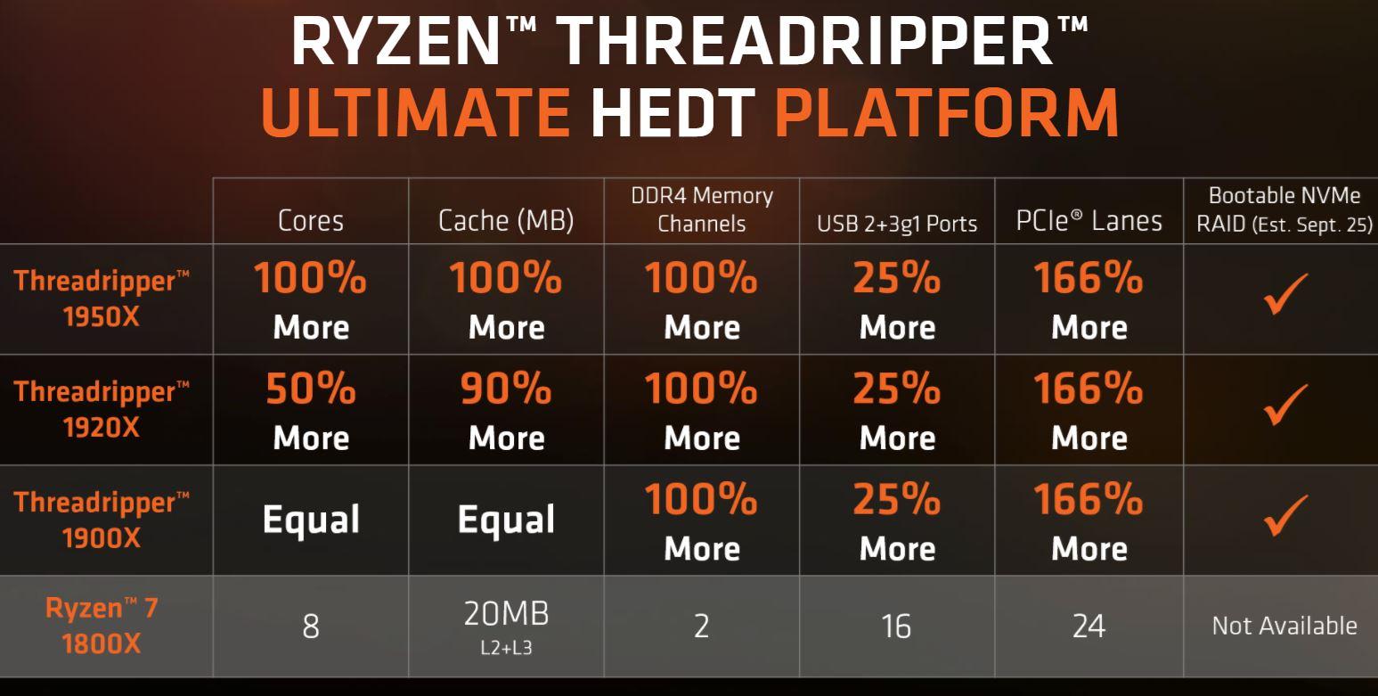 AMD Ryzen Threadripper 1900X V 1800X Benefits