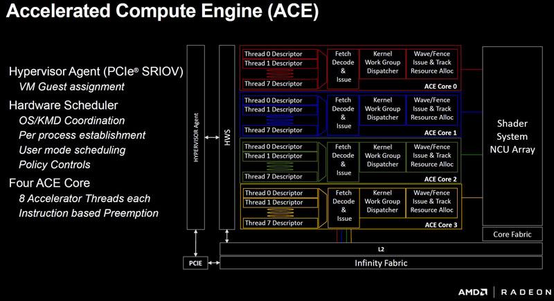 AMD Vega10 ACE