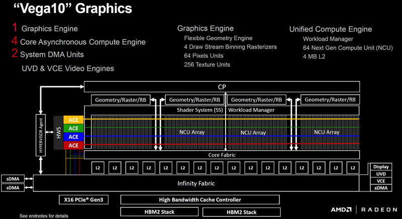AMD Vega10 Graphics