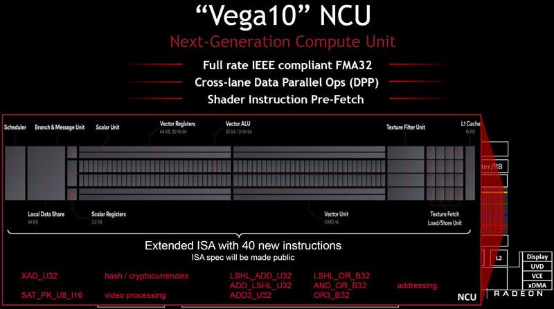 AMD Vega10 NCU