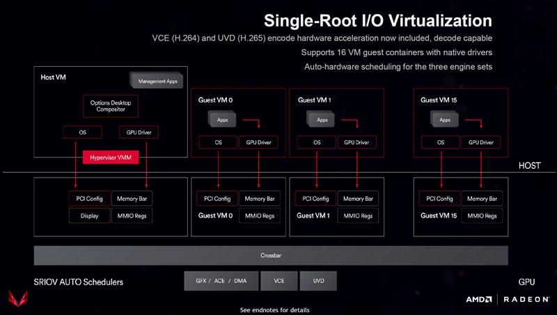 AMD Vega10 SR IOV