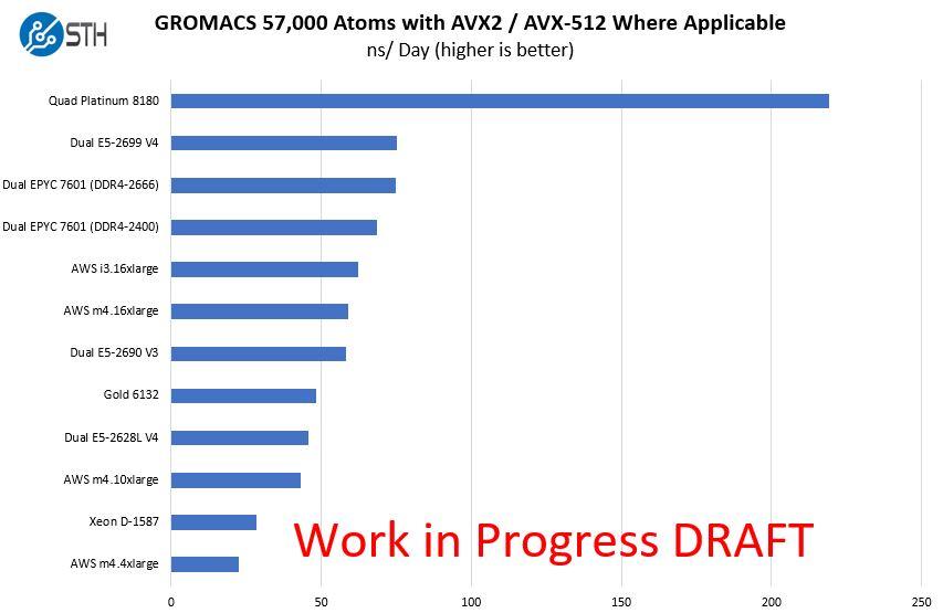 Dual AMD EPYC 7601 GROMACS DDR4 2666 57K Atom Draft