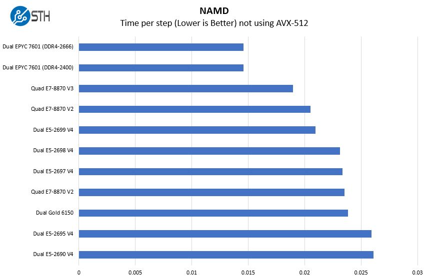 Dual AMD EPYC 7601 NAMD Benchmark