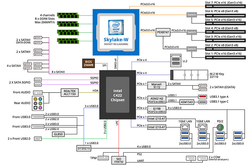 Gigabyte MW51 HP0 Block Diagram