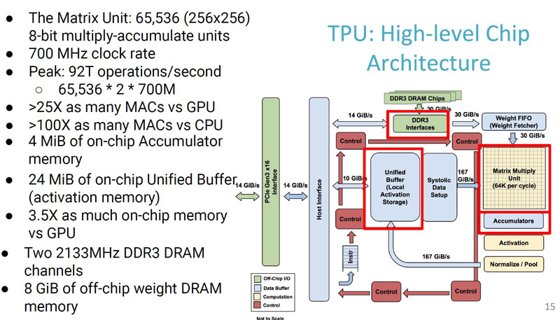 Google TPU High Level Architecture