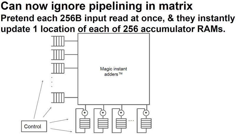 Google TPU Ignore Piipelining In Matrix