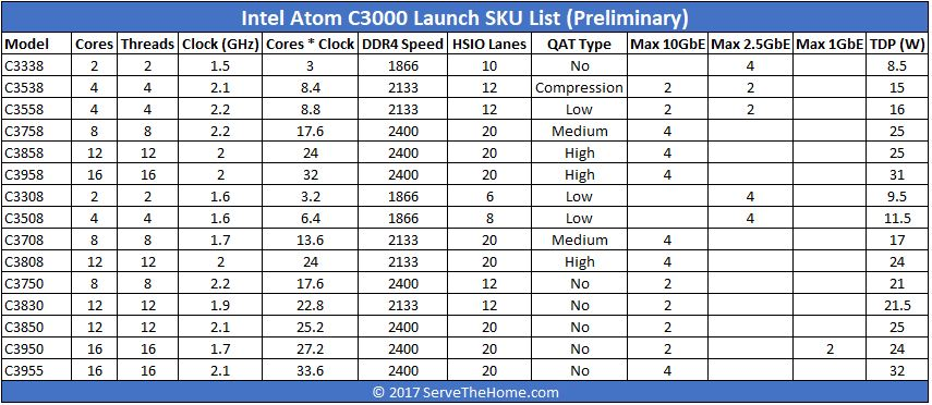 Intel Atom C3000 Denverton Launch SKU List 1