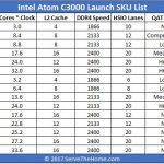 Intel Atom C3000 Denverton Launch SKU List 2