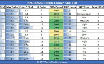 Intel Atom C3000 Denverton Launch SKU List 2 Formatted