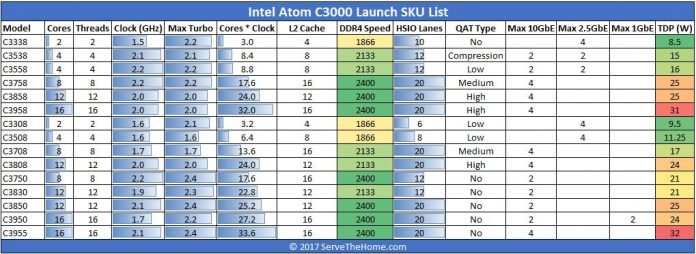 Intel Atom C3000 Denverton Launch SKU List 2 Formatted