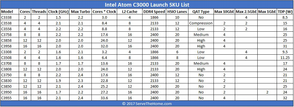 Intel Atom C3000 Denverton Launch SKU List 2